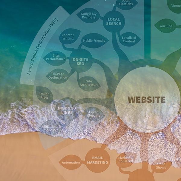 Modern Marketing Ecosystem