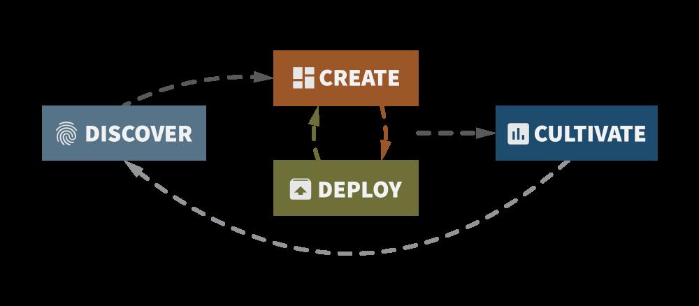 boat website development process